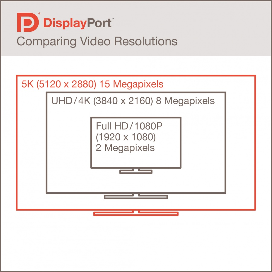 DisplayPortResolutions