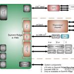 規格將全面翻新,AMD Summit Ridge 架構初步確定