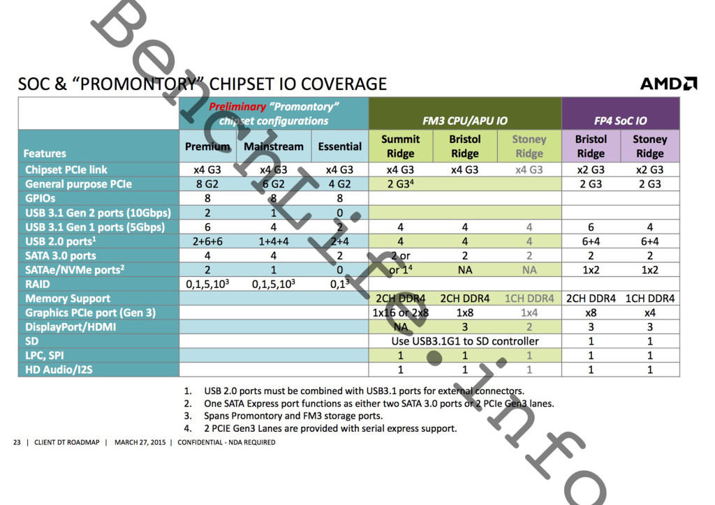 amd-soc-and-promontory-chipset-io-coverage