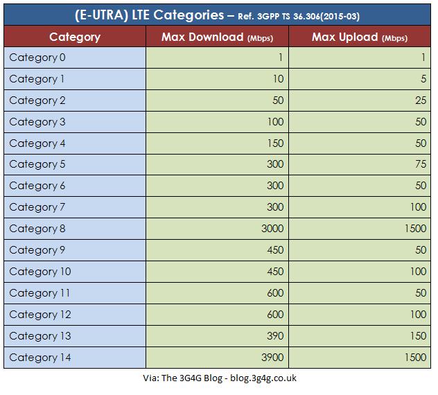 LTEUECategoriesMay2015