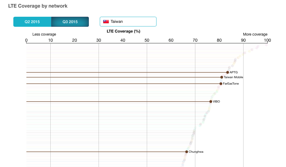 lte coverage taiwan network