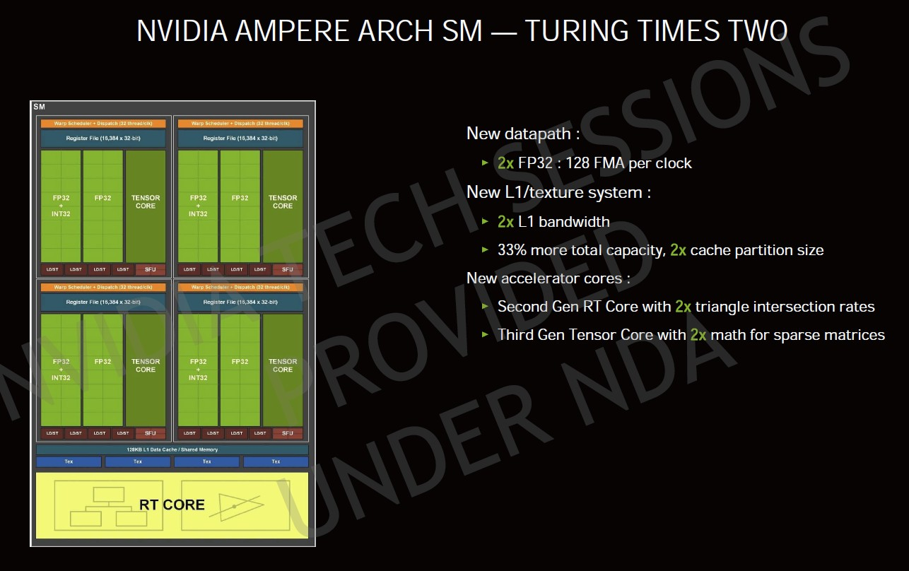 NVIDIA Ampere SM structure