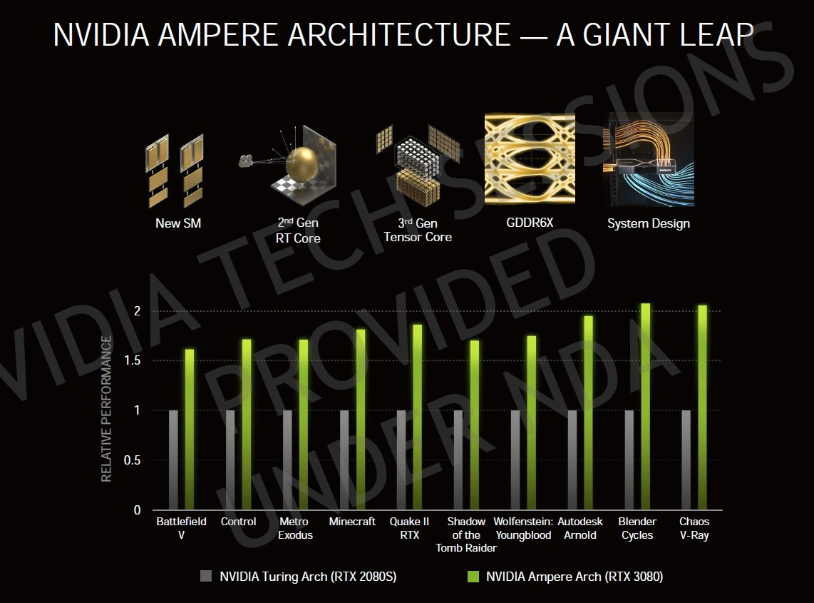 NVIDIA Ampere gaming performance