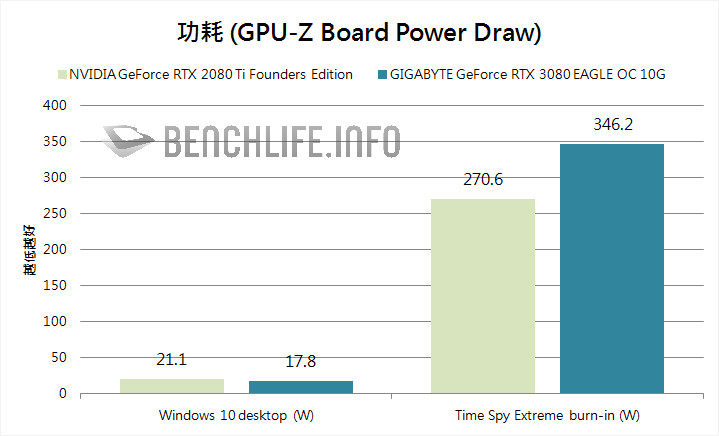 GIGABYTE GeForce RTX 3080 EAGLE OC 10G power draw