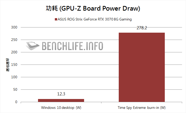 ASUS ROG Strix GeForce RTX 3070 O8G Gaming Power