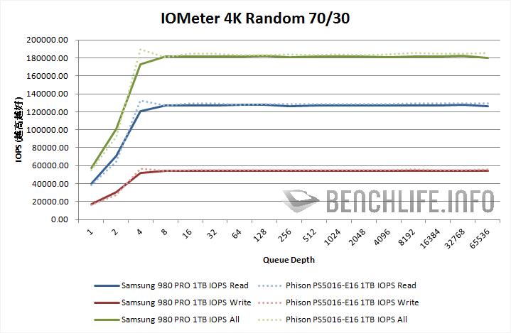 Samsung 980 PRO 1TB IOMeter 4K Random 70/30 results