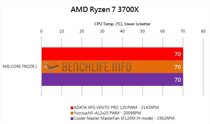 ADATA XPG VENTO PRO 120 PWM performance