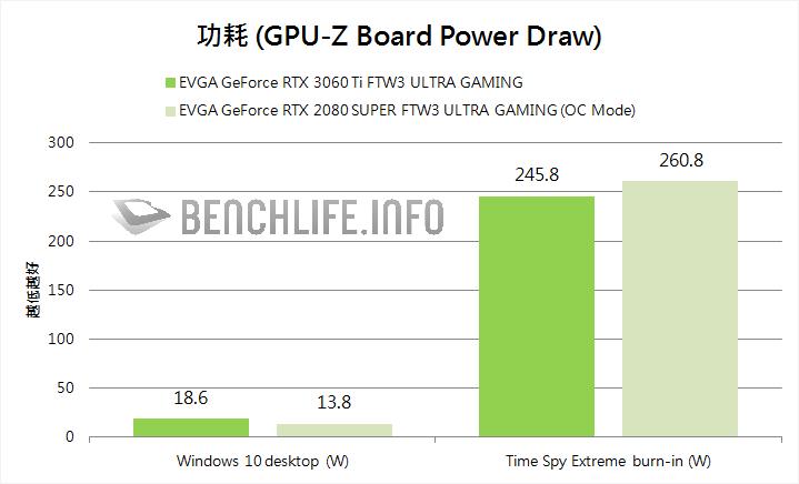 EVGA GeForce RTX 3060 Ti FTW3 ULTRA GAMING power test