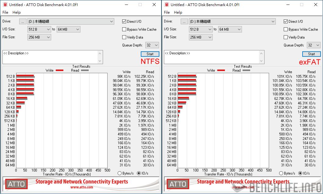 GIGABYTE VISION DRIVE 1TB ATTO Disk Benchmark IO/s results