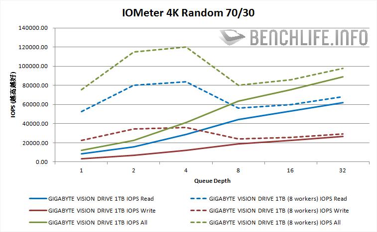 GIGABYTE VISION DRIVE 1TB IOMeter 4K Random 70/30 results