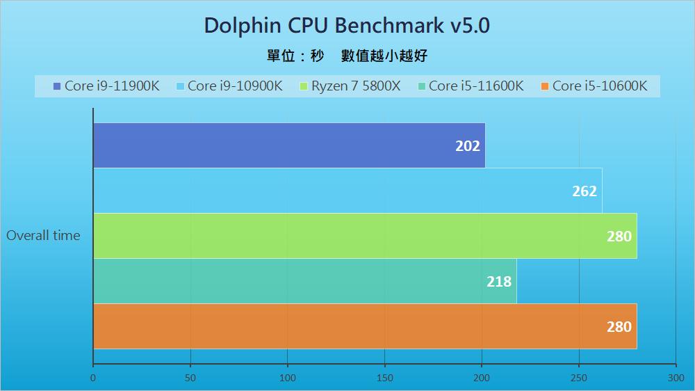 Intel Rocket Lake - Benchmark B (1)