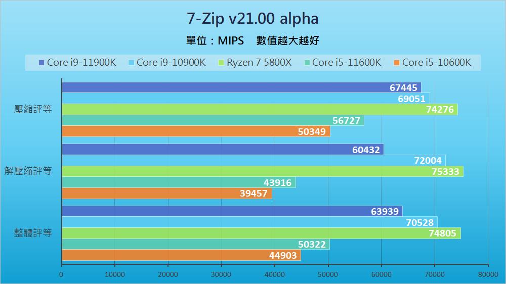 Intel Rocket Lake - Benchmark B (5)