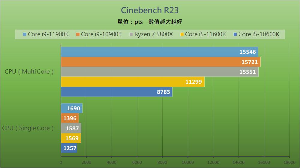 Intel Rocket Lake - Benchmark C (4)