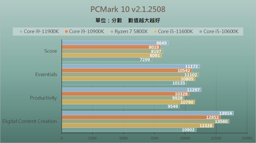 Intel Rocket Lake - Benchmark D (10)