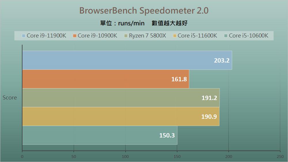 Intel Rocket Lake - Benchmark D (3)