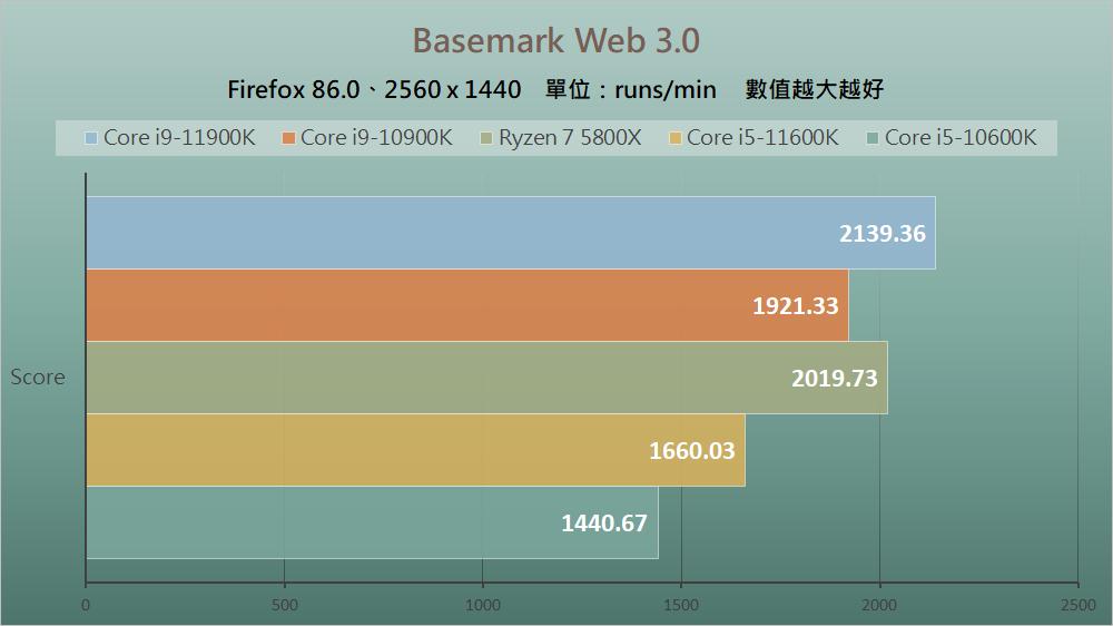 Intel Rocket Lake - Benchmark D (4)