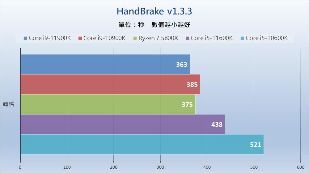 Intel Rocket Lake - Benchmark F (4)