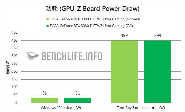 EVGA GeForce 3080 Ti FTW3 Ultra Gaming power consumption