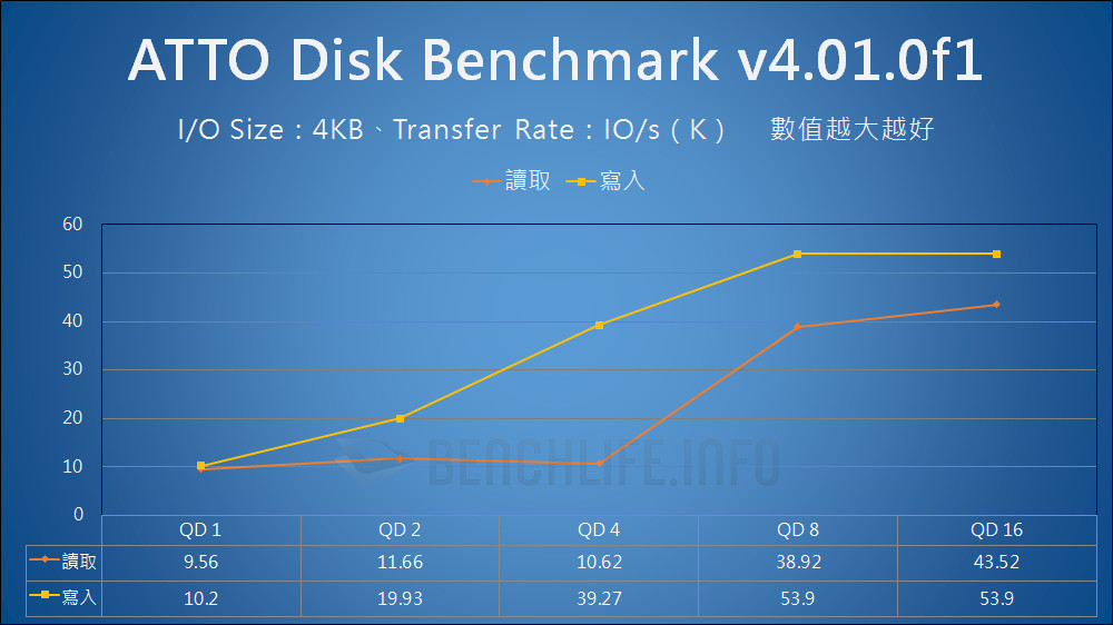Seagate One Touch SSD - Benchmark (2)