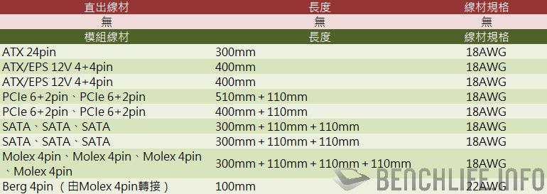 EVGA SuperNOVA 850 GM power cable length table